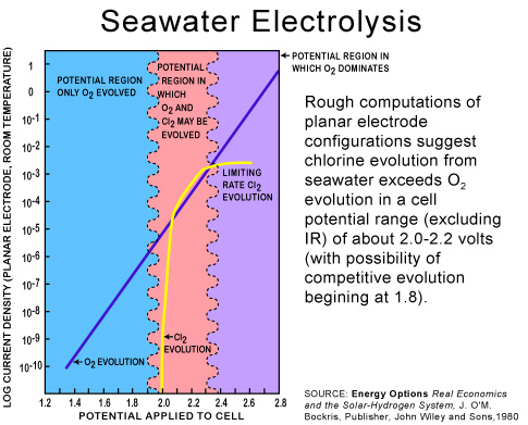 Sea Electrolyzer